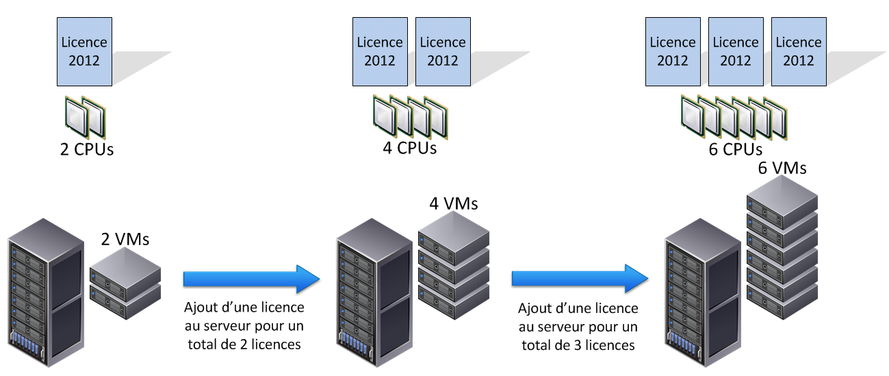 Microsoft Windows Server 2012 - Mode de licence